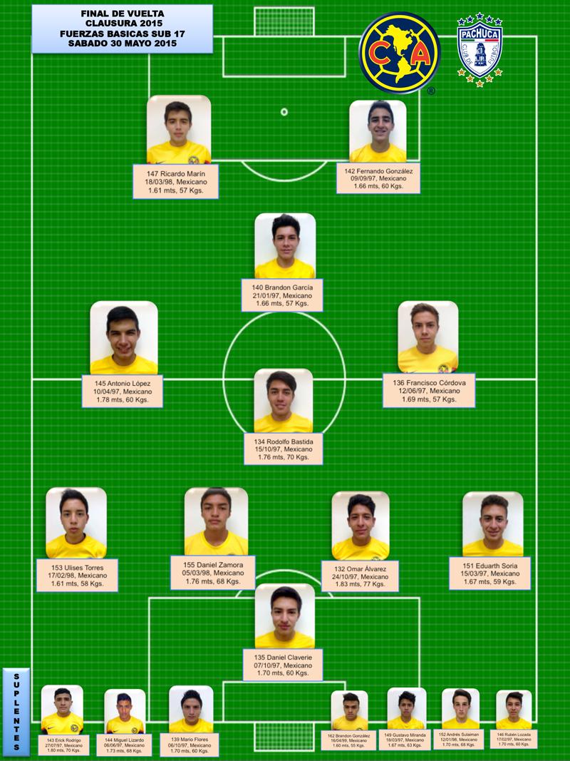 ... categoría Sub 17 Clausura 2015 - Club América - Sitio Oficial
