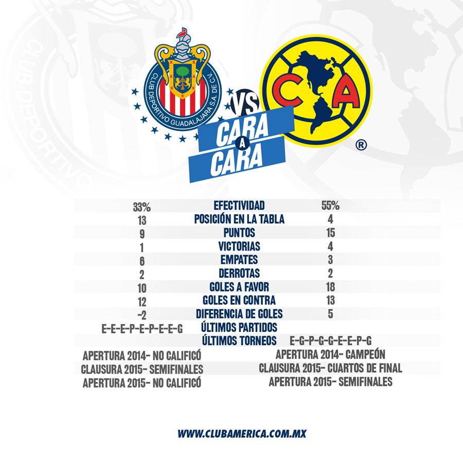 Chivas vs América * Club América - Sitio Oficial - 100 años ...