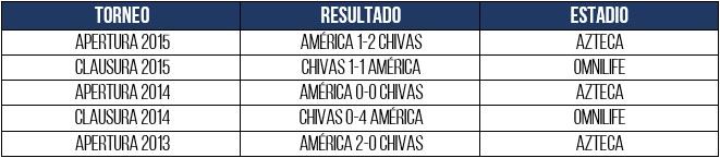 tabla previo vs chivas