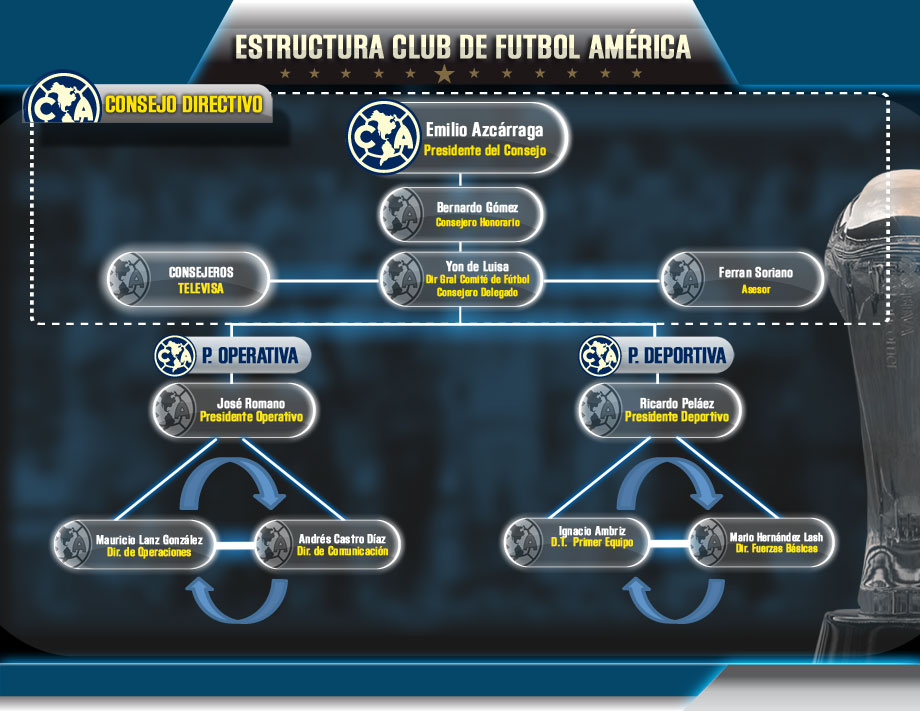Organigrama N Club América Sitio Oficial