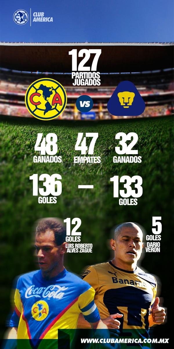 Infografía del partido América vs Pumas * Club América ...