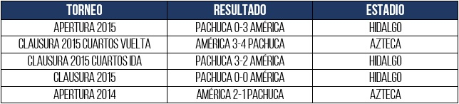 tabla previo vs pachuca